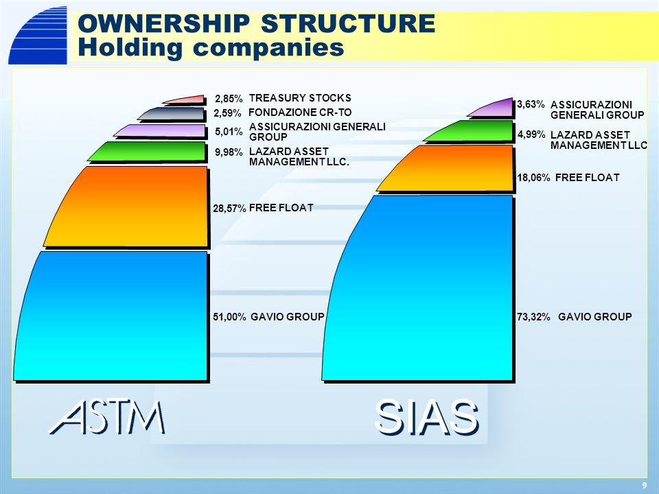 9 OWNERSHIP STRUCTURE Holding companies TREASURY STOCKS ASSICURAZIONI GENERALI GROUP FREE FLOAT GAVIO GROUP51,00% 28,57% 9,98% 2,85% 5,01% FONDAZIONE CR-TO LAZARD ASSET MANAGEMENT LLC.
