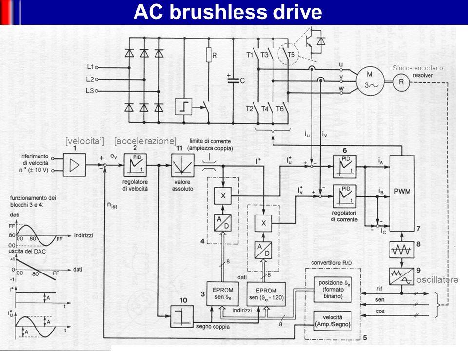 Mechatronics DC brushless drive [accelerazione] [vel.] [V]