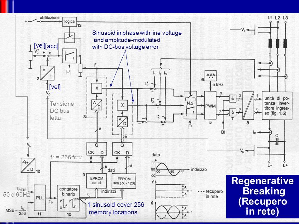Mechatronics DC-bus generator without regenerative breaking