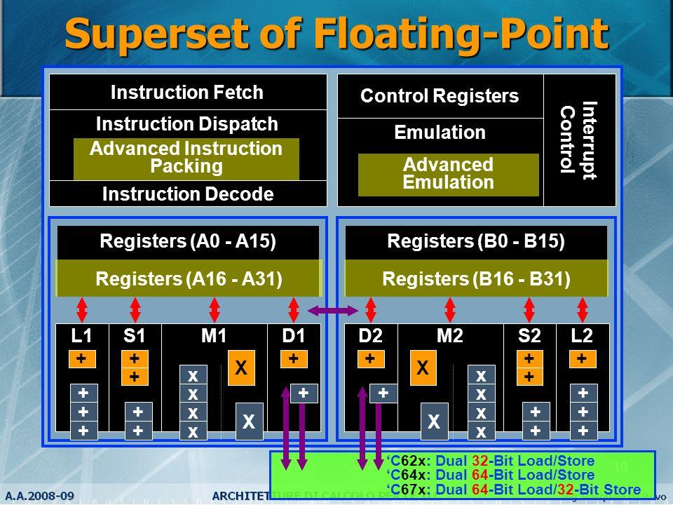 10 C62x: Dual 32-Bit Load/Store C64x: Dual 64-Bit Load/Store C67x: Dual 64-Bit Load/32-Bit Store Instruction Decode Instruction Dispatch Instruction F