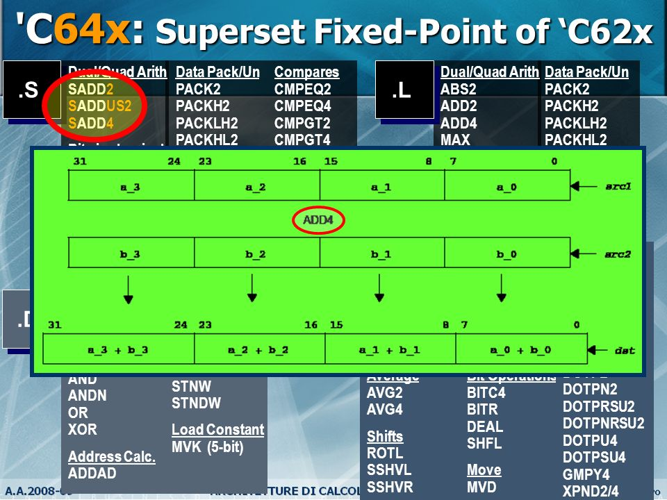 12 'C64x: Superset Fixed-Point of C62x Data Pack/Un PACK2 PACKH2 PACKLH2 PACKHL2 PACKH4 PACKL4 UNPKHU4 UNPKLU4 SWAP2/4 Dual/Quad Arith ABS2 ADD2 ADD4