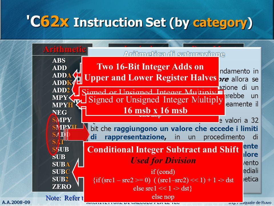 6 Arithmetic ABS ADD ADDA ADDK ADD2 MPY MPYH NEG SMPY SMPYH SADD SAT SSUB SUB SUBA SUBC SUB2 ZERO Program Ctrl B IDLE NOP Logical AND CMPEQ (=) CMPGT