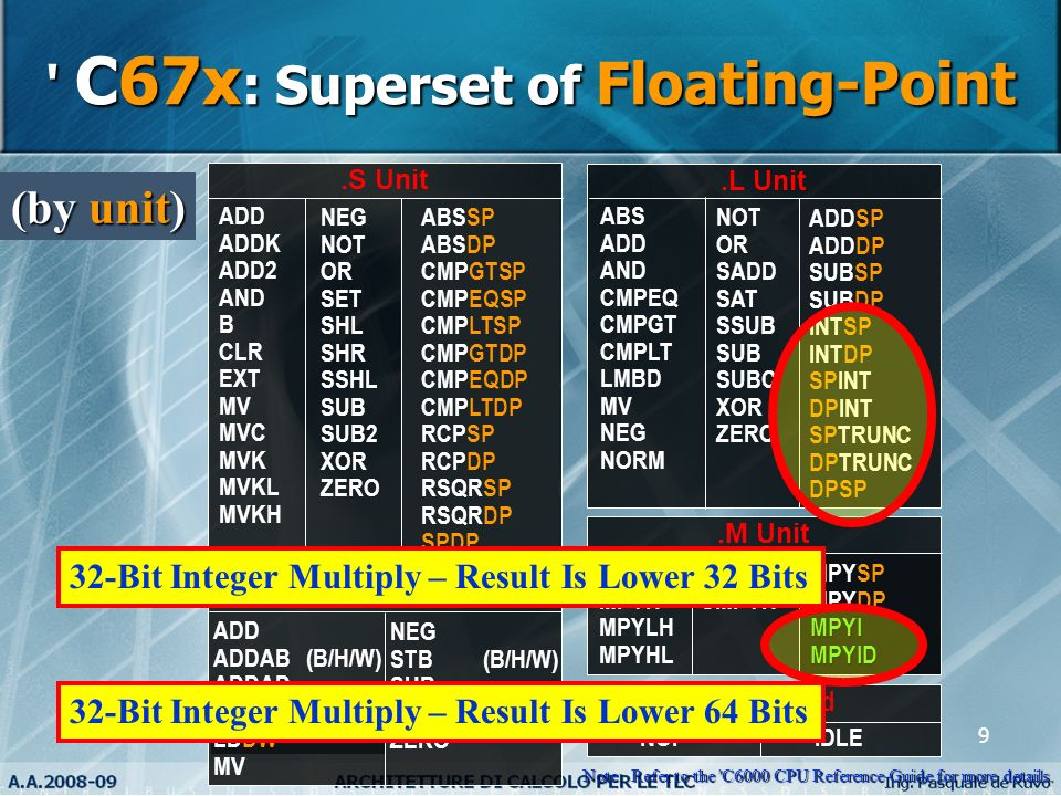 9 ' C67x : Superset of Floating-Point No Unit Used IDLENOP.S Unit NEG NOT OR SET SHL SHR SSHL SUB SUB2 XOR ZERO ADD ADDK ADD2 AND B CLR EXT MV MVC MVK