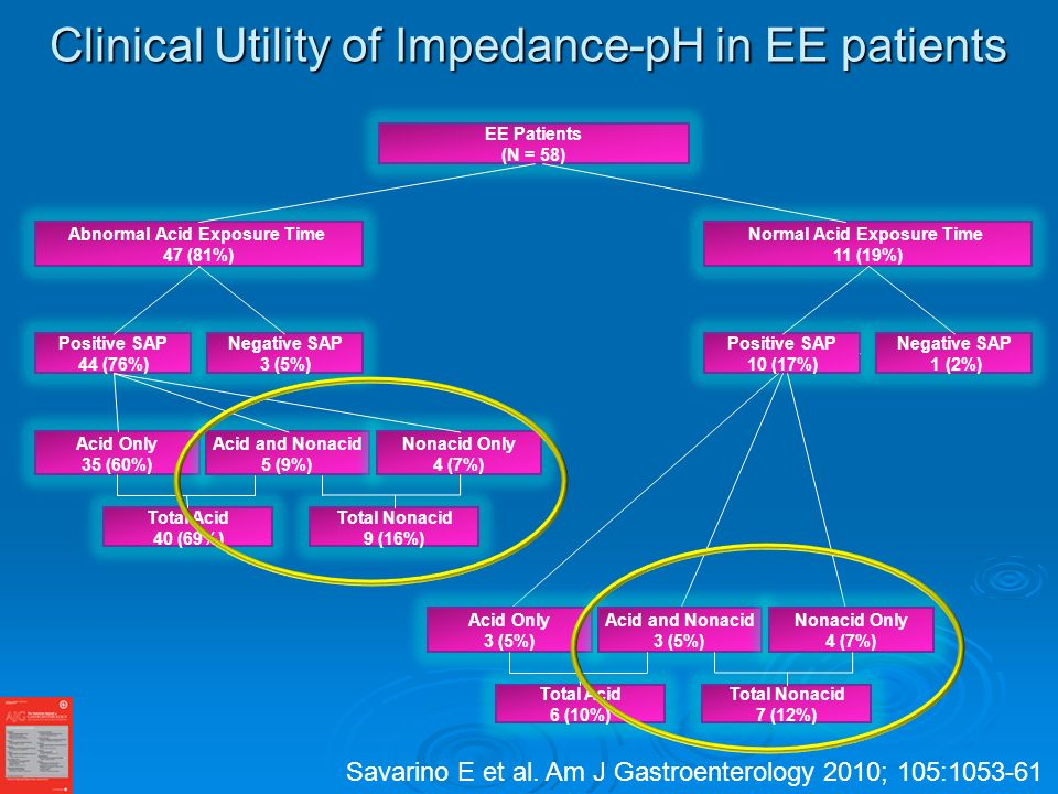 Clinical Utility of Impedance-pH in EE patients EE Patients (N = 58) Abnormal Acid Exposure Time 47 (81%) Normal Acid Exposure Time 11 (19%) Positive SAP 44 (76%) Negative SAP 3 (5%) Positive SAP 10 (17%) Negative SAP 1 (2%) Acid Only 3 (5%) Acid and Nonacid 3 (5%) Nonacid Only 4 (7%) Total Acid 6 (10%) Total Nonacid 7 (12%) Acid Only 35 (60%) Acid and Nonacid 5 (9%) Nonacid Only 4 (7%) Total Acid 40 (69%) Total Nonacid 9 (16%) Savarino E et al.