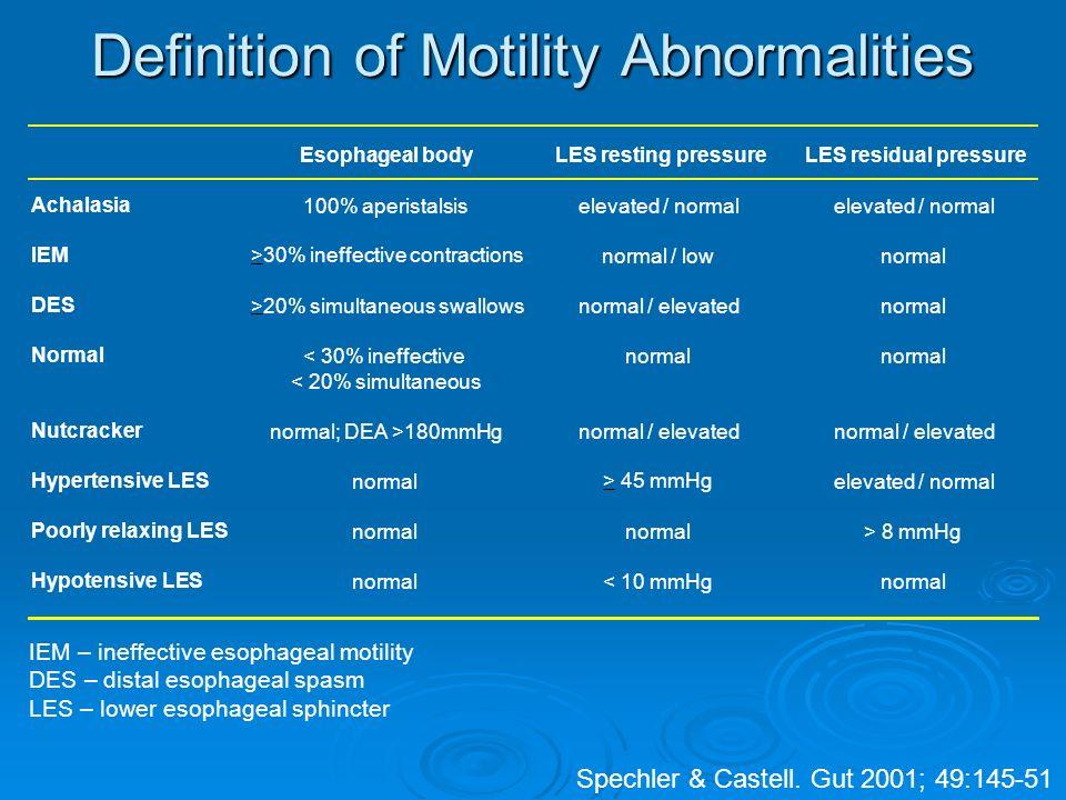 IEM – ineffective esophageal motility DES – distal esophageal spasm LES – lower esophageal sphincter Spechler & Castell.