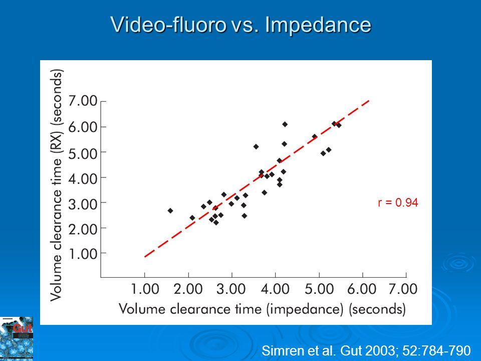 Simren et al. Gut 2003; 52:784-790 Video-fluoro vs. Impedance r = 0.94