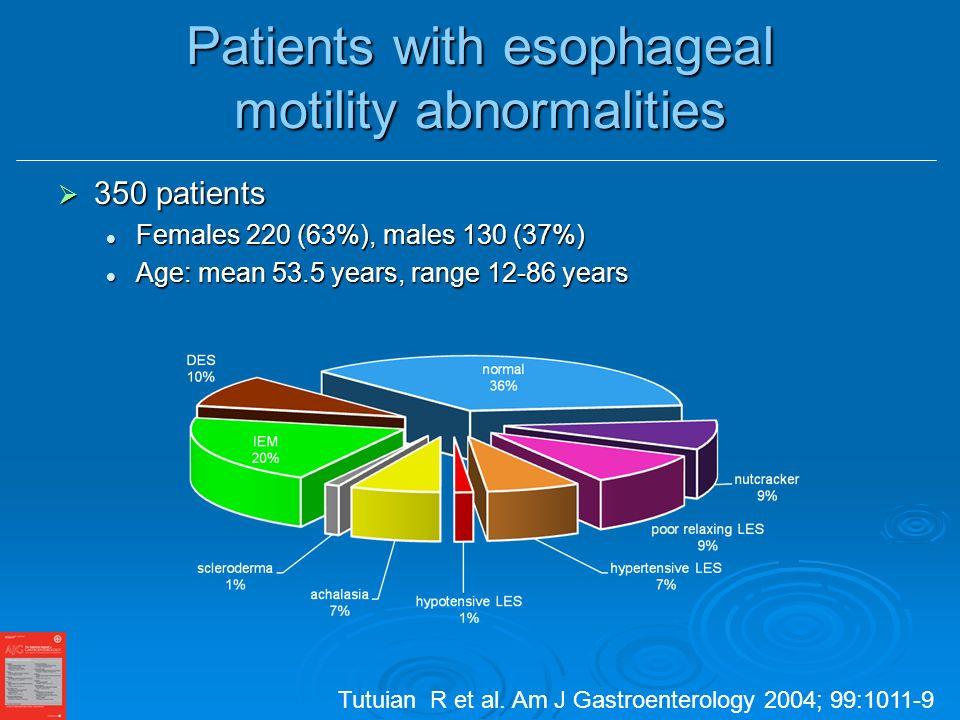 Patients with esophageal motility abnormalities 350 patients 350 patients Females 220 (63%), males 130 (37%) Females 220 (63%), males 130 (37%) Age: mean 53.5 years, range 12-86 years Age: mean 53.5 years, range 12-86 years Tutuian R et al.