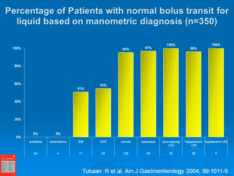 Percentage of Patients with normal bolus transit for liquid based on manometric diagnosis (n=350) Tutuian R et al.
