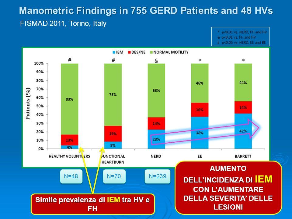 Manometric Findings in 755 GERD Patients and 48 HVs N=48 N=70 N=239 N=340 N=106 Simile prevalenza di IEM tra HV e FH AUMENTO DELLINCIDENZA DI IEM CON LAUMENTARE DELLA SEVERITA DELLE LESIONI FISMAD 2011, Torino, Italy