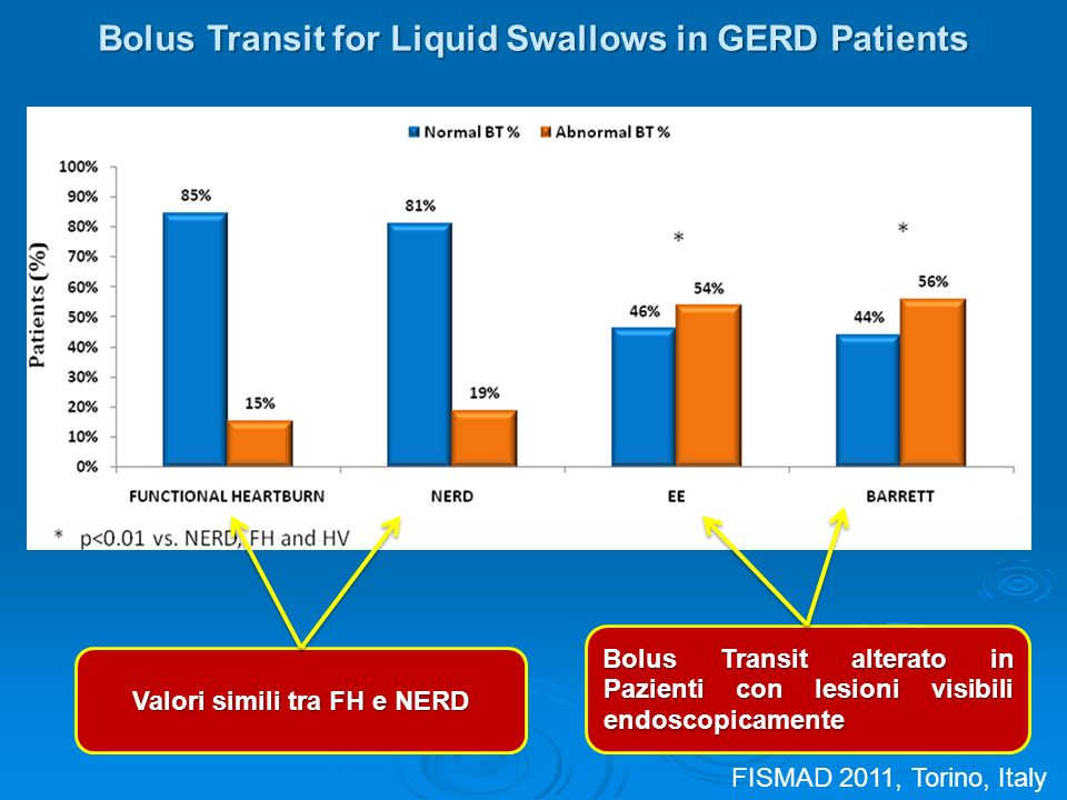 Bolus Transit alterato in Pazienti con lesioni visibili endoscopicamente Valori simili tra FH e NERD Bolus Transit for Liquid Swallows in GERD Patients FISMAD 2011, Torino, Italy