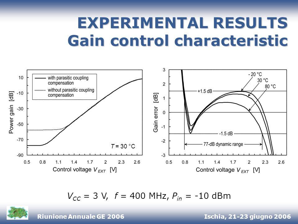 Ischia, 21-23 giugno 2006Riunione Annuale GE 2006 EXPERIMENTAL RESULTS Gain control characteristic V CC = 3 V, f = 400 MHz, P in = -10 dBm T = 30 °C