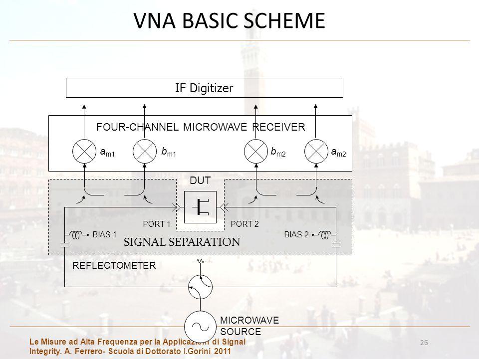 Le Misure ad Alta Frequenza per la Applicazioni di Signal Integrity. A. Ferrero- Scuola di Dottorato I.Gorini 2011 26 VNA BASIC SCHEME REFLECTOMETER b