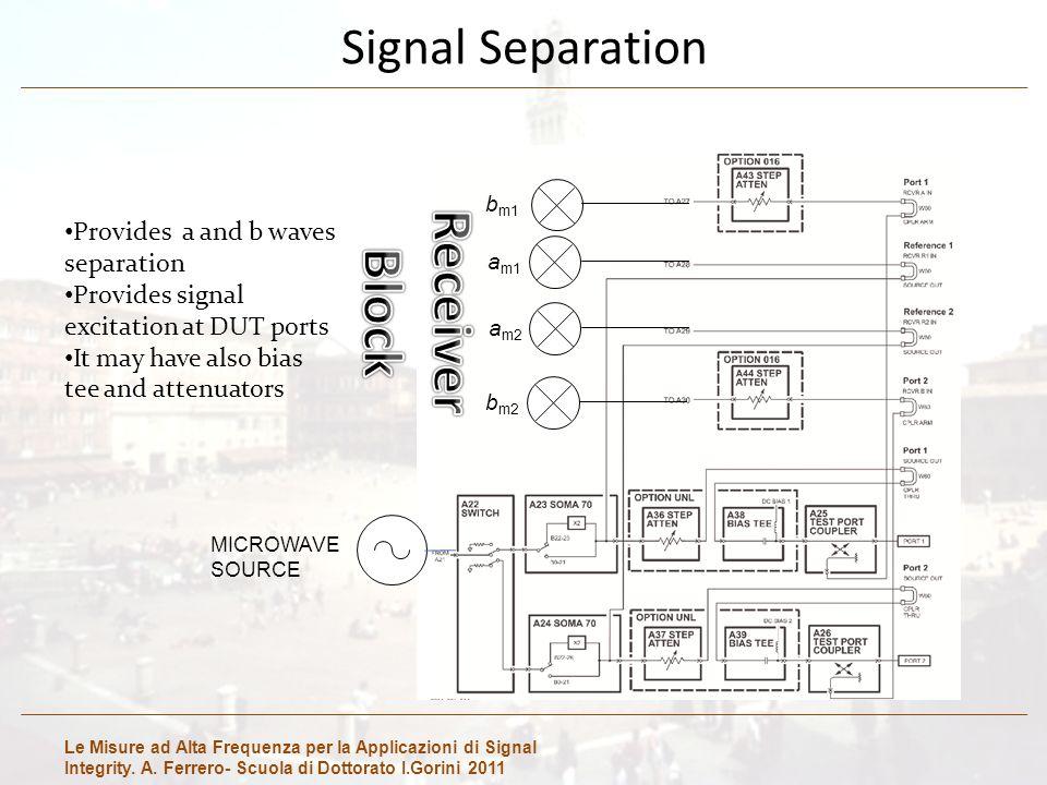 Le Misure ad Alta Frequenza per la Applicazioni di Signal Integrity. A. Ferrero- Scuola di Dottorato I.Gorini 2011 Signal Separation MICROWAVE SOURCE