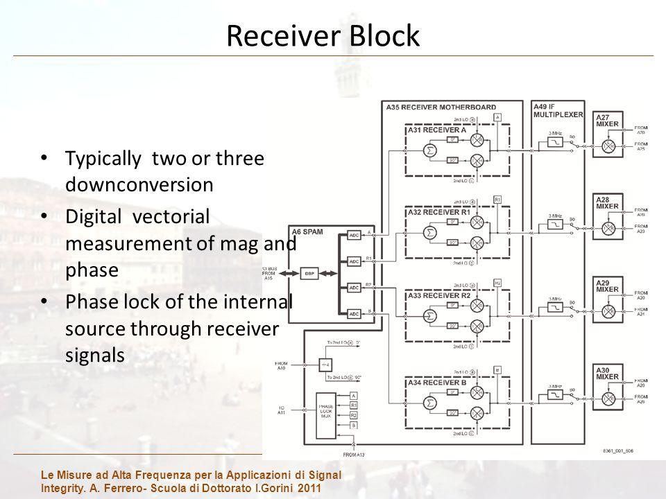 Le Misure ad Alta Frequenza per la Applicazioni di Signal Integrity. A. Ferrero- Scuola di Dottorato I.Gorini 2011 Receiver Block Typically two or thr