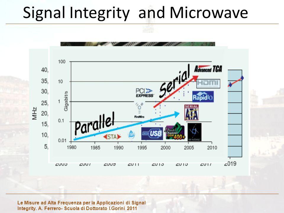 Le Misure ad Alta Frequenza per la Applicazioni di Signal Integrity. A. Ferrero- Scuola di Dottorato I.Gorini 2011 Signal Integrity and Microwave