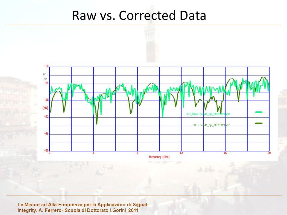 Le Misure ad Alta Frequenza per la Applicazioni di Signal Integrity. A. Ferrero- Scuola di Dottorato I.Gorini 2011 Raw vs. Corrected Data