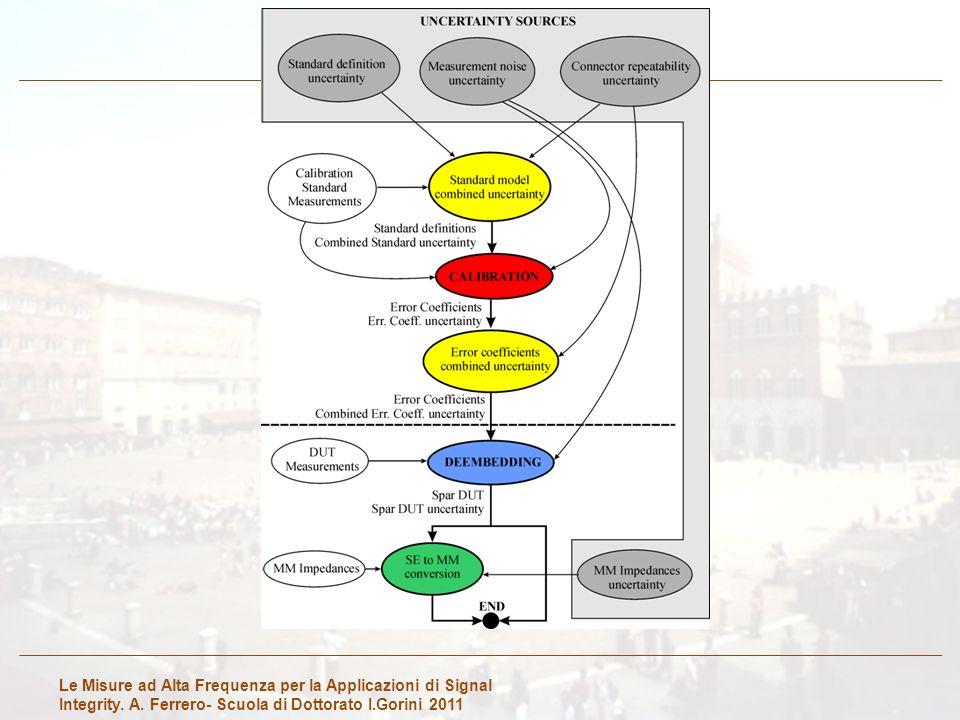 Le Misure ad Alta Frequenza per la Applicazioni di Signal Integrity. A. Ferrero- Scuola di Dottorato I.Gorini 2011
