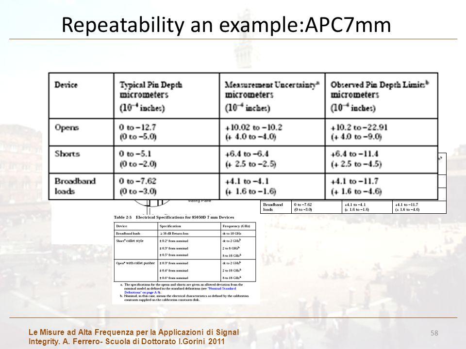 Le Misure ad Alta Frequenza per la Applicazioni di Signal Integrity. A. Ferrero- Scuola di Dottorato I.Gorini 2011 Repeatability an example:APC7mm 58