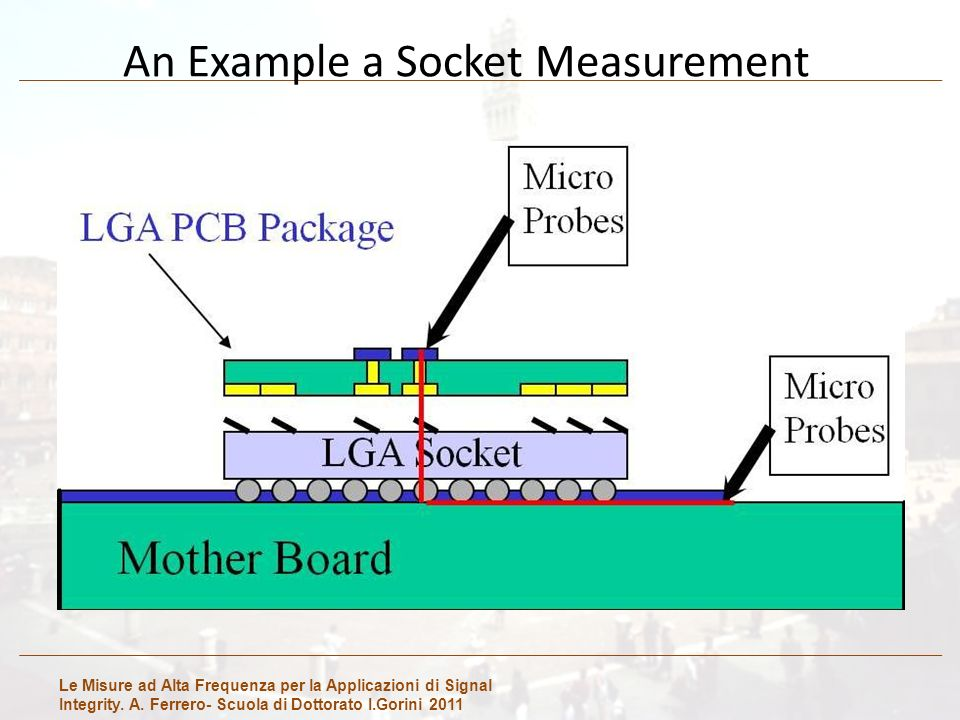 Le Misure ad Alta Frequenza per la Applicazioni di Signal Integrity. A. Ferrero- Scuola di Dottorato I.Gorini 2011 An Example a Socket Measurement