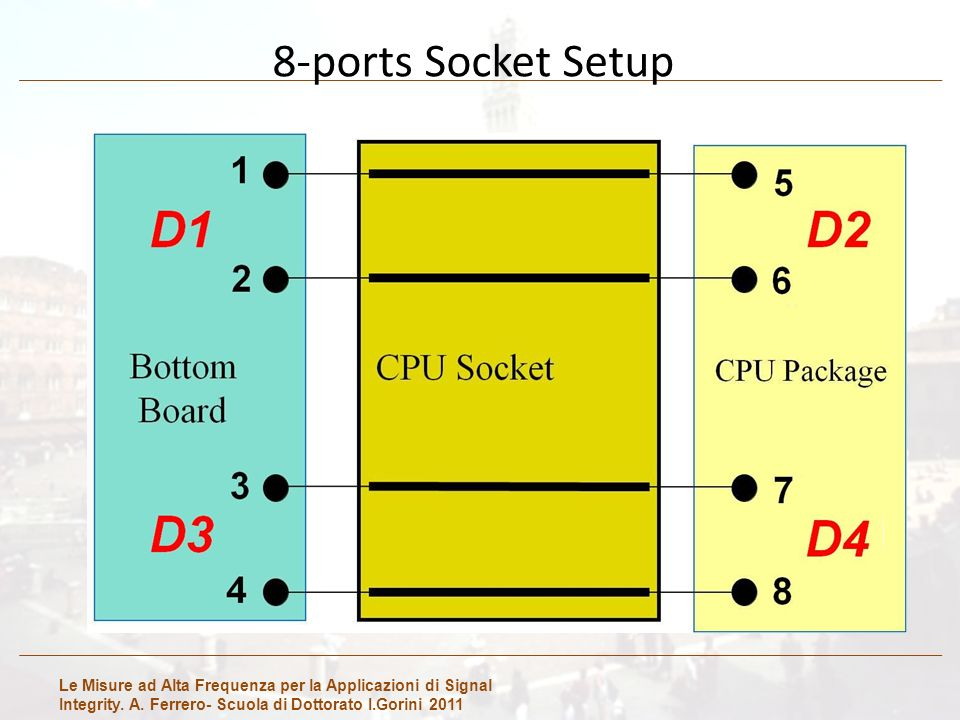 Le Misure ad Alta Frequenza per la Applicazioni di Signal Integrity. A. Ferrero- Scuola di Dottorato I.Gorini 2011 8-ports Socket Setup