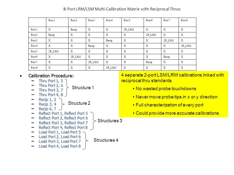 8-Port LRM/LSM Multi-Calibration Matrix with Reciprocal Thrus Port 1 Port 2 Port 3 Port 4 Port 5 Port 6 Port 7 Port 8 Port 1 XRecipXX2P_LSMXXX Port 2 RecipXXXX2P_LSMXX Port 3 XXXRecipXX2P_LSMX Port 4 XXRecipXXXX2P_LSM Port 5 2P_LSMXXXXXXX Port 6 X2P_LSMXXXXRecipX Port 7 XX2P_LSMXXRecipXX Port 8 XXX2P_LSMXXXX Calibration Procedure:Calibration Procedure: – Thru Port 1, 5 – Thru Port 2, 6 – Thru Port 3, 7 – Thru Port 4, 8 – Recip 1, 2 – Recip 3, 4 – Recip 6, 7 – Reflect Port 1, Reflect Port 5 – Reflect Port 2, Reflect Port 6 – Reflect Port 3, Reflect Port 7 – Reflect Port 4, Reflect Port 8 – Load Port 1, Load Port 5 – Load Port 2, Load Port 6 – Load Port 3, Load Port 7 – Load Port 4, Load Port 8 Structure 1 Structure 2 Structures 3 Structures 4 4 separate 2-port LSM/LRM calibrations linked with reciprocal thru standards No wasted probe touchdowns Never move probe tips in x or y direction Full characterization of every port Could provide more accurate calibrations