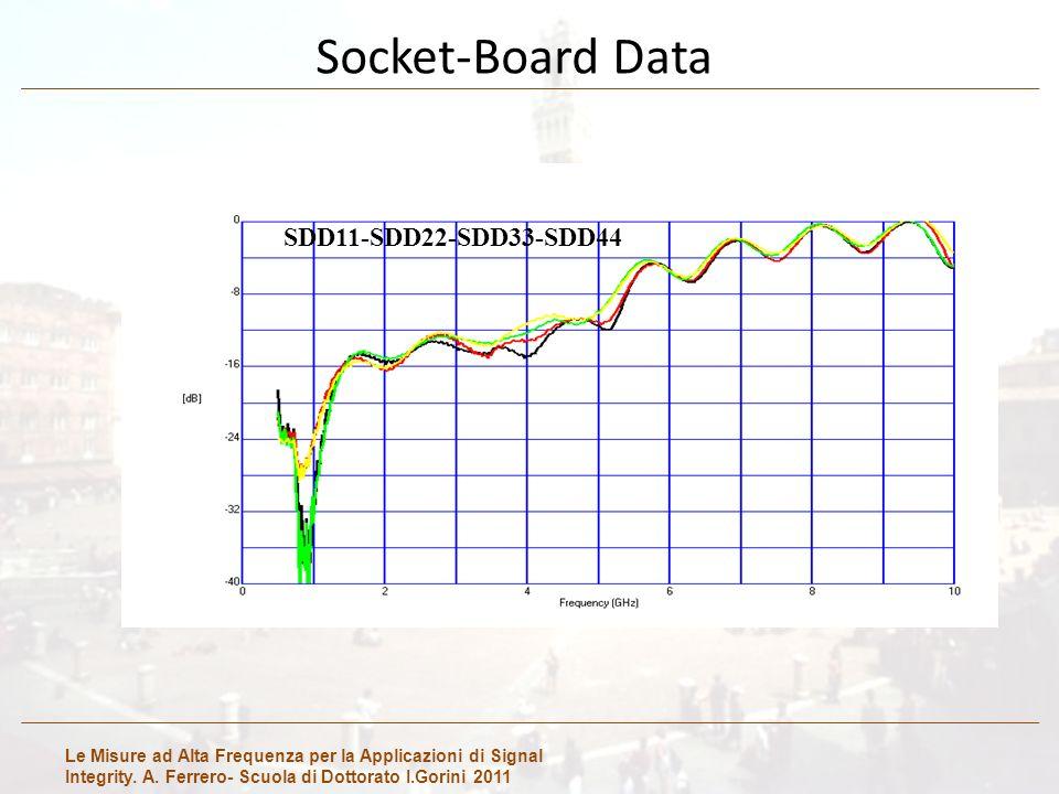 Le Misure ad Alta Frequenza per la Applicazioni di Signal Integrity. A. Ferrero- Scuola di Dottorato I.Gorini 2011 Socket-Board Data SDD11-SDD22-SDD33