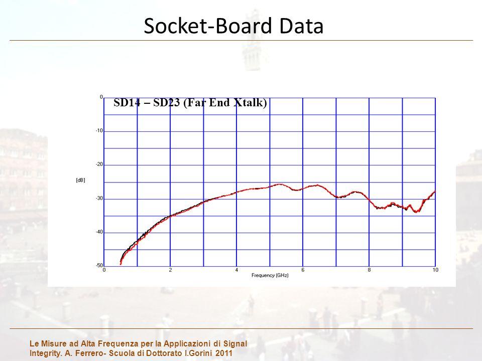 Le Misure ad Alta Frequenza per la Applicazioni di Signal Integrity. A. Ferrero- Scuola di Dottorato I.Gorini 2011 Socket-Board Data SD14 – SD23 (Far
