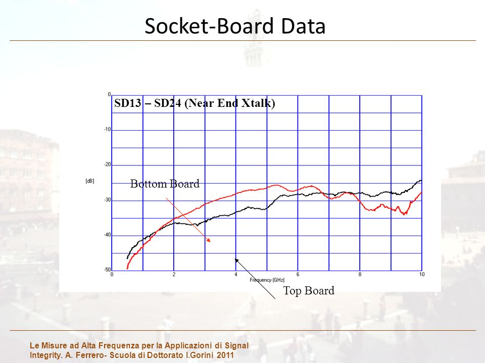 Le Misure ad Alta Frequenza per la Applicazioni di Signal Integrity. A. Ferrero- Scuola di Dottorato I.Gorini 2011 Socket-Board Data SD13 – SD24 (Near