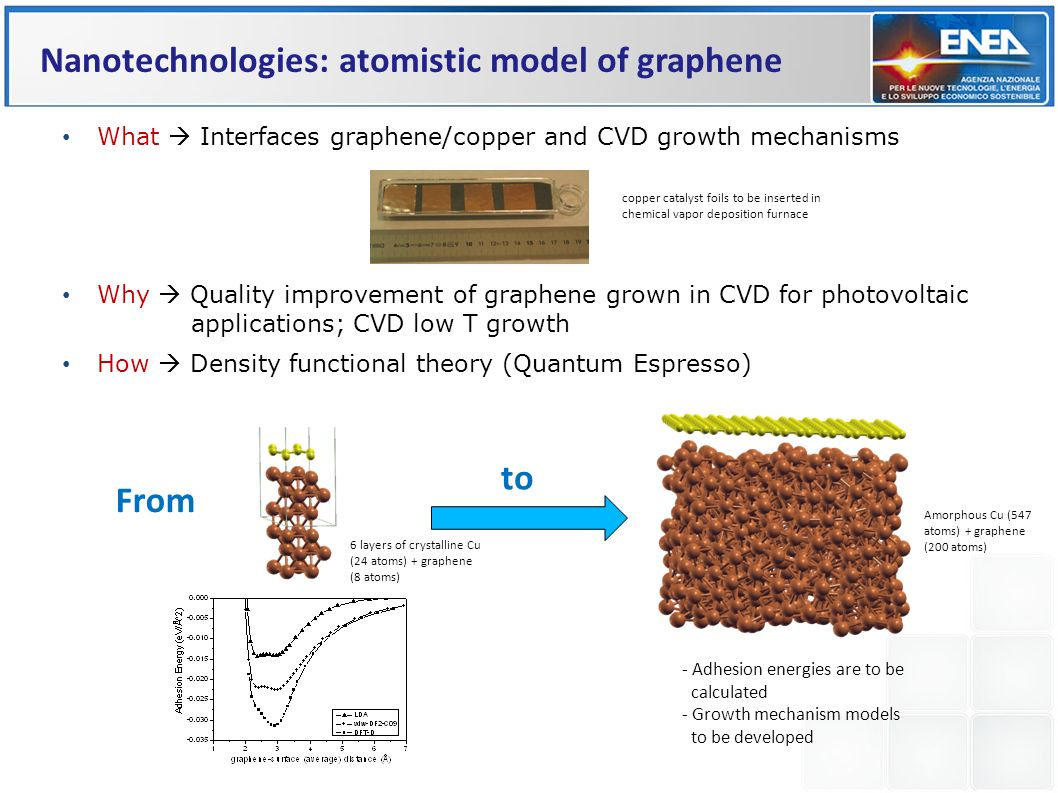 What Interfaces graphene/copper and CVD growth mechanisms Why Quality improvement of graphene grown in CVD for photovoltaic applications; CVD low T gr