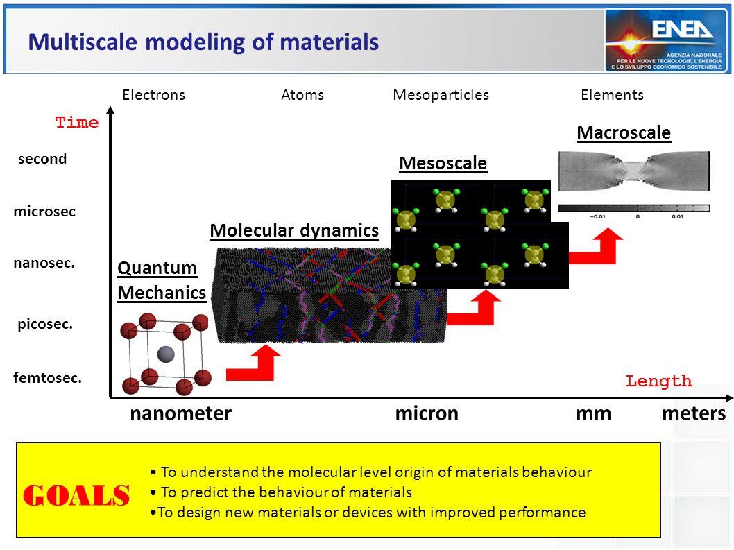 Time nanometermm picosec. nanosec. microsec femtosec. micronmeters second Quantum Mechanics Electrons Molecular dynamics Atoms Mesoscale Mesoparticles