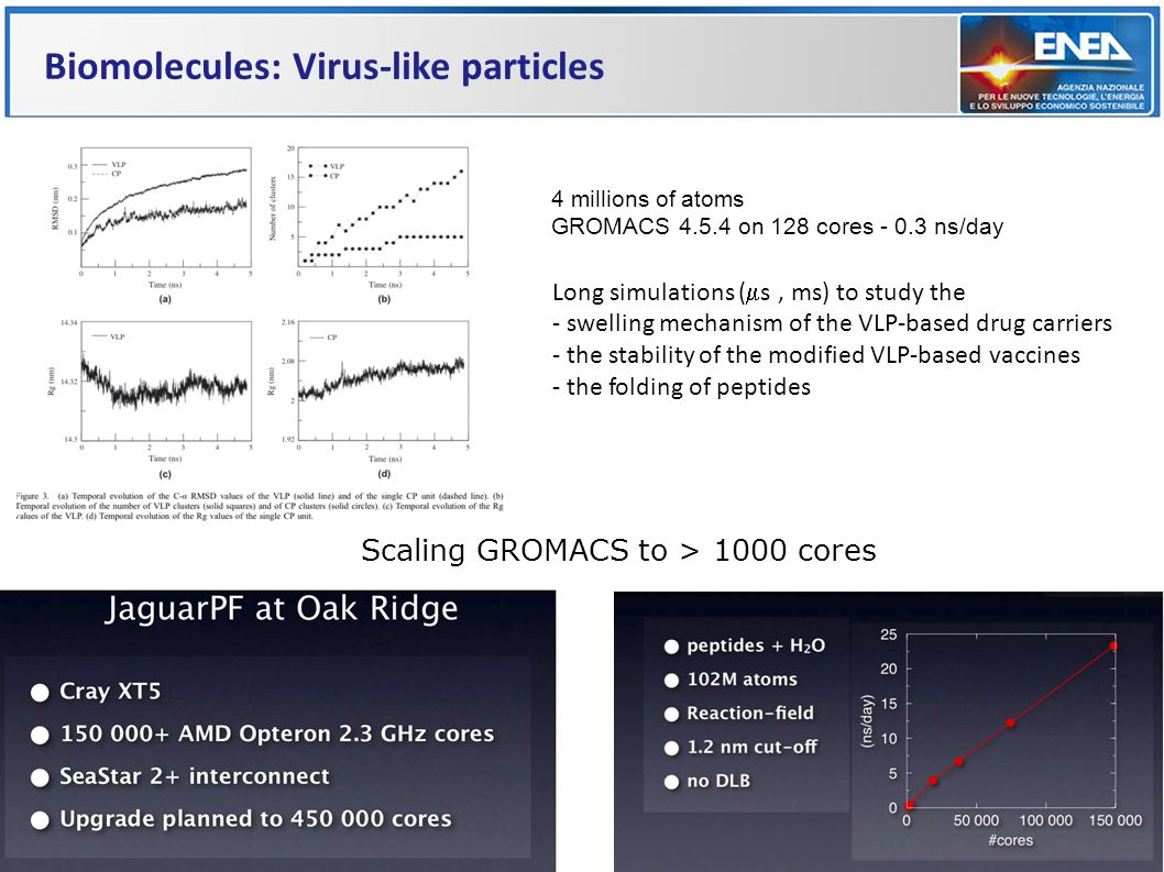 4 millions of atoms GROMACS 4.5.4 on 128 cores - 0.3 ns/day Long simulations ( s, ms) to study the - swelling mechanism of the VLP-based drug carriers