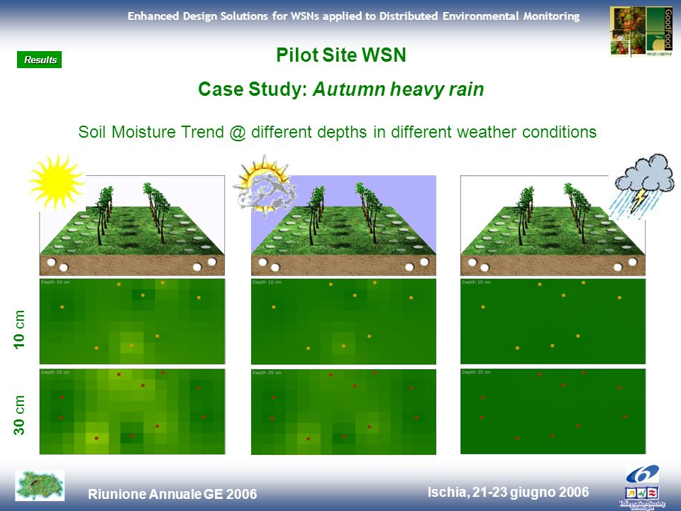 Ischia, 21-23 giugno 2006 Riunione Annuale GE 2006 Enhanced Design Solutions for WSNs applied to Distributed Environmental Monitoring Pilot Site WSN Case Study: Autumn heavy rain Soil Moisture Trend @ different depths in different weather conditions 10 cm 30 cm Results