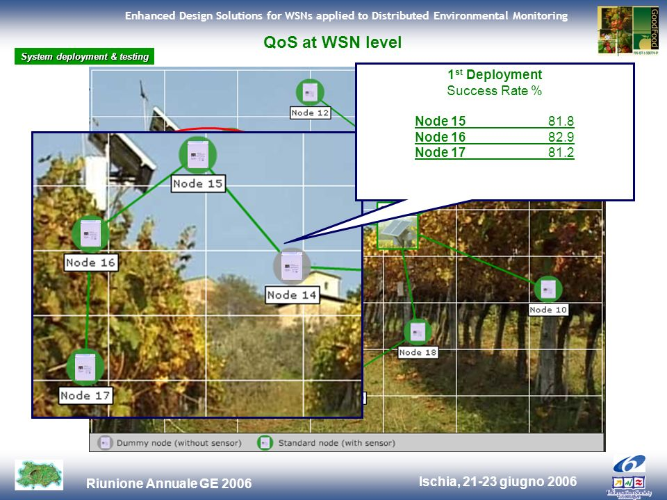 Ischia, 21-23 giugno 2006 Riunione Annuale GE 2006 Enhanced Design Solutions for WSNs applied to Distributed Environmental Monitoring QoS at WSN level 1 st Deployment Success Rate % Node 1581.8 Node 1682.9 Node 1781.2 System deployment & testing