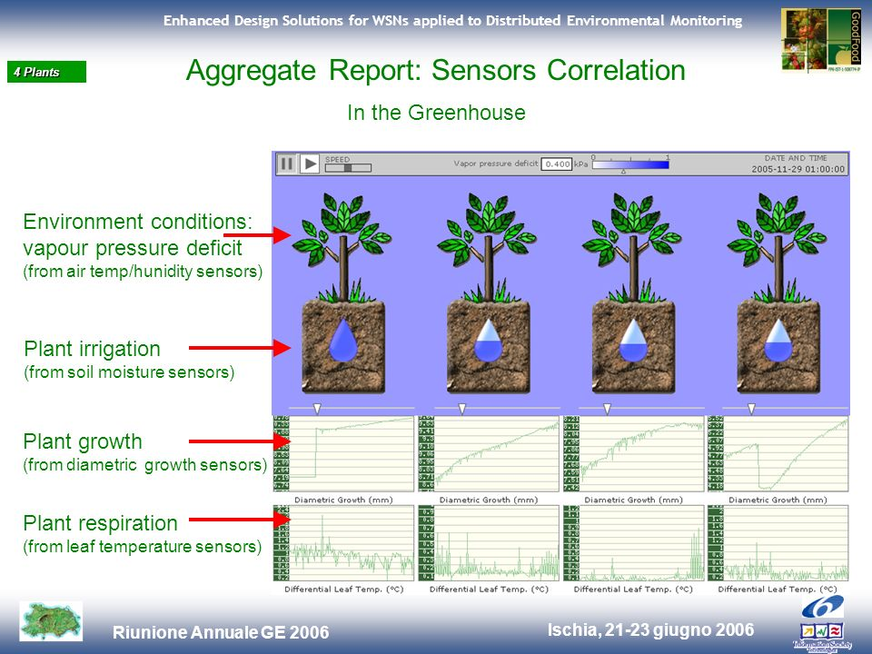 Ischia, 21-23 giugno 2006 Riunione Annuale GE 2006 Enhanced Design Solutions for WSNs applied to Distributed Environmental Monitoring 4 Plants Aggregate Report: Sensors Correlation In the Greenhouse Plant irrigation (from soil moisture sensors) Plant growth (from diametric growth sensors) Plant respiration (from leaf temperature sensors) Environment conditions: vapour pressure deficit (from air temp/hunidity sensors)