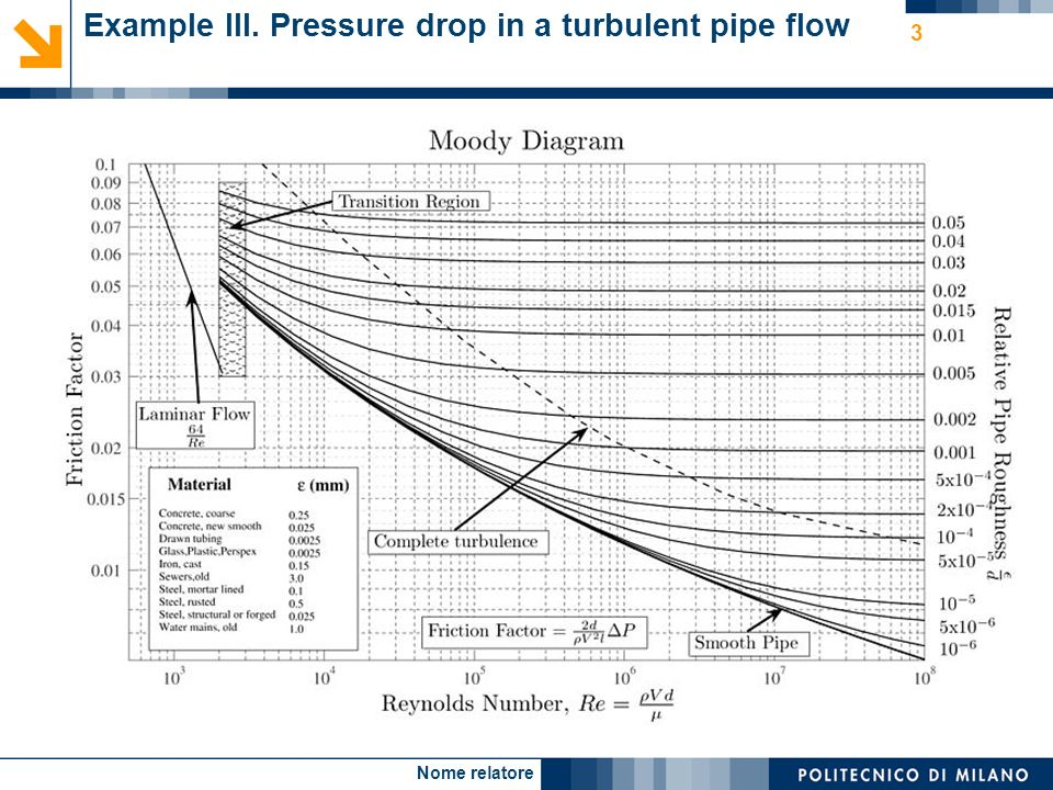Nome relatore 3 Example III. Pressure drop in a turbulent pipe flow