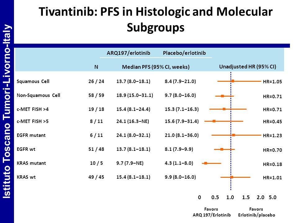 5.02.0 Tivantinib: PFS in Histologic and Molecular Subgroups ARQ197/erlotinibPlacebo/erlotinib Unadjusted HR (95% CI) NMedian PFS (95% CI, weeks) Squa