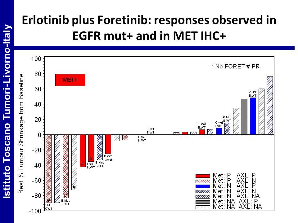 Erlotinib plus Foretinib: responses observed in EGFR mut+ and in MET IHC+ MET+ Istituto Toscano Tumori-Livorno-Italy