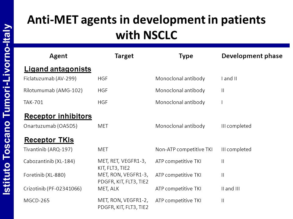 Anti-MET agents in development in patients with NSCLC AgentTargetTypeDevelopment phase Ligand antagonists Ficlatuzumab (AV-299)HGFMonoclonal antibodyI