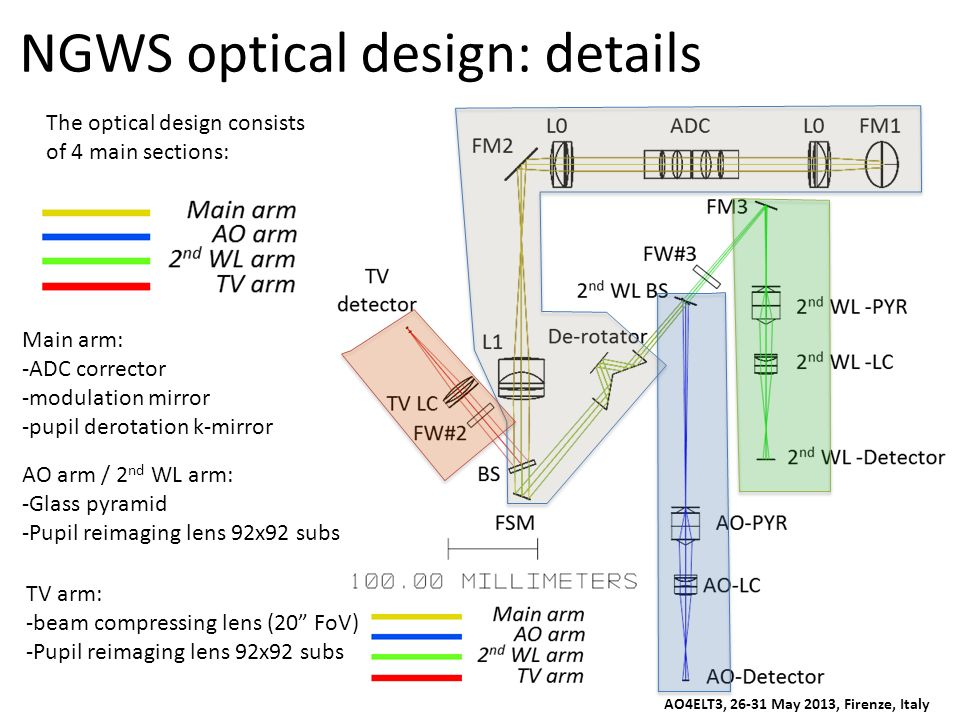 NGWS optical design: details The optical design consists of 4 main sections: Main arm: -ADC corrector -modulation mirror -pupil derotation k-mirror AO