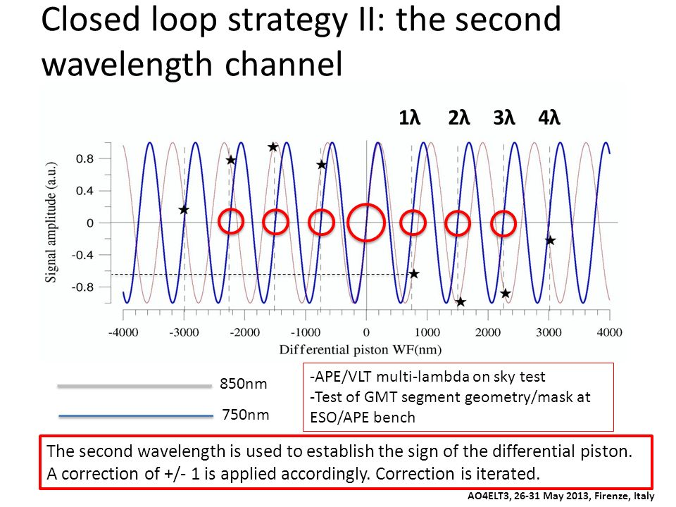 Closed loop strategy II: the second wavelength channel 750nm 850nm 1λ2λ3λ4λ The second wavelength is used to establish the sign of the differential pi