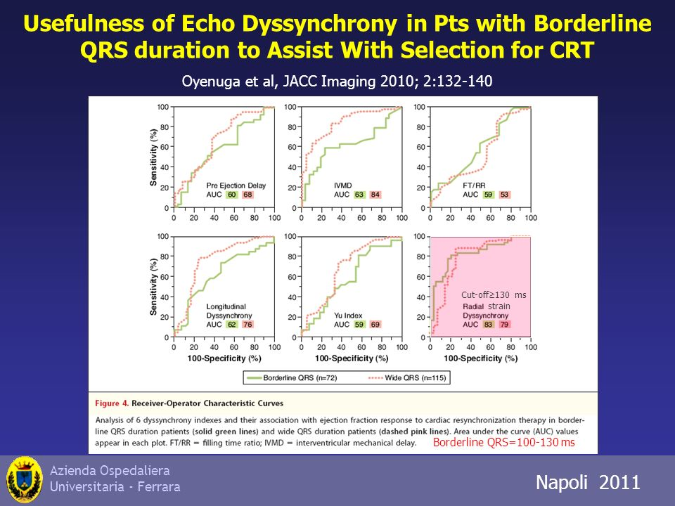 Azienda Ospedaliera Universitaria - Ferrara Napoli 2011 Usefulness of Echo Dyssynchrony in Pts with Borderline QRS duration to Assist With Selection f