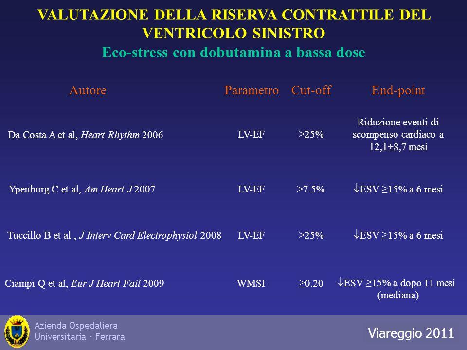Azienda Ospedaliera Universitaria - Ferrara Roma 2010 Cut-offAutoreParametroEnd-point VALUTAZIONE DELLA RISERVA CONTRATTILE DEL VENTRICOLO SINISTRO Eco-stress con dobutamina a bassa dose Ciampi Q et al, Eur J Heart Fail 2009 Da Costa A et al, Heart Rhythm 2006 Ypenburg C et al, Am Heart J 2007 Tuccillo B et al, J Interv Card Electrophysiol 2008 LV-EF>7.5% ESV 15% a 6 mesi >25%LV-EF Riduzione eventi di scompenso cardiaco a 12,1 8,7 mesi ESV 15% a dopo 11 mesi (mediana) WMSI0.20 >25%LV-EF ESV 15% a 6 mesi Viareggio 2011