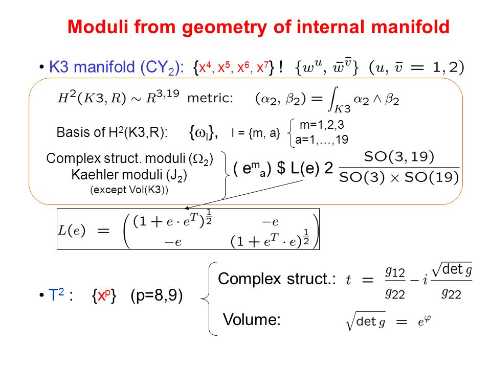 T 2 : {x p } (p=8,9) Basis of H 2 (K3,R): { I }, I = {m, a} m=1,2,3 a=1,…,19 Complex struct. moduli ( 2 ) Kaehler moduli (J 2 ) (except Vol(K3)) ( e m