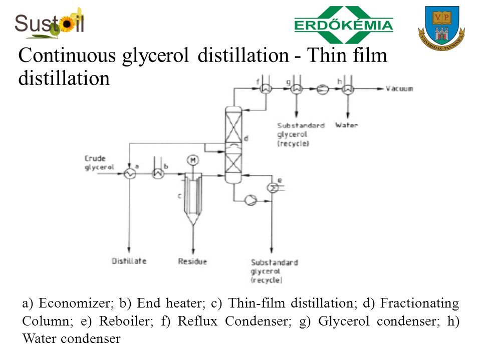 a) Economizer; b) End heater; c) Thin-film distillation; d) Fractionating Column; e) Reboiler; f) Reflux Condenser; g) Glycerol condenser; h) Water co