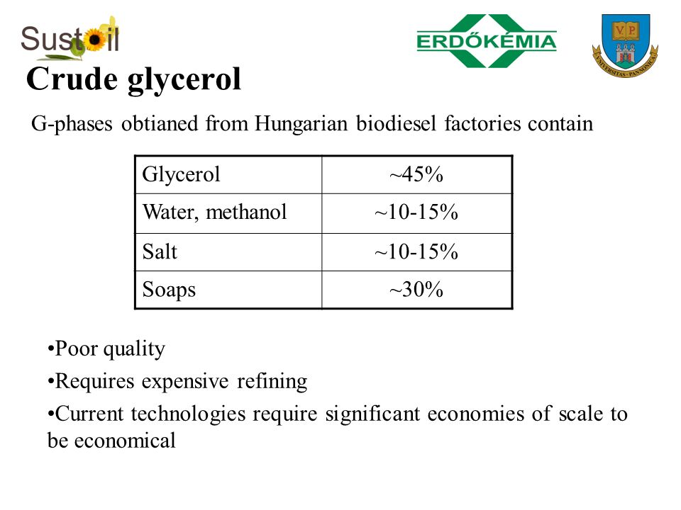 Crude glycerol G-phases obtianed from Hungarian biodiesel factories contain Glycerol~45% Water, methanol~10-15% Salt~10-15% Soaps~30% Poor quality Req