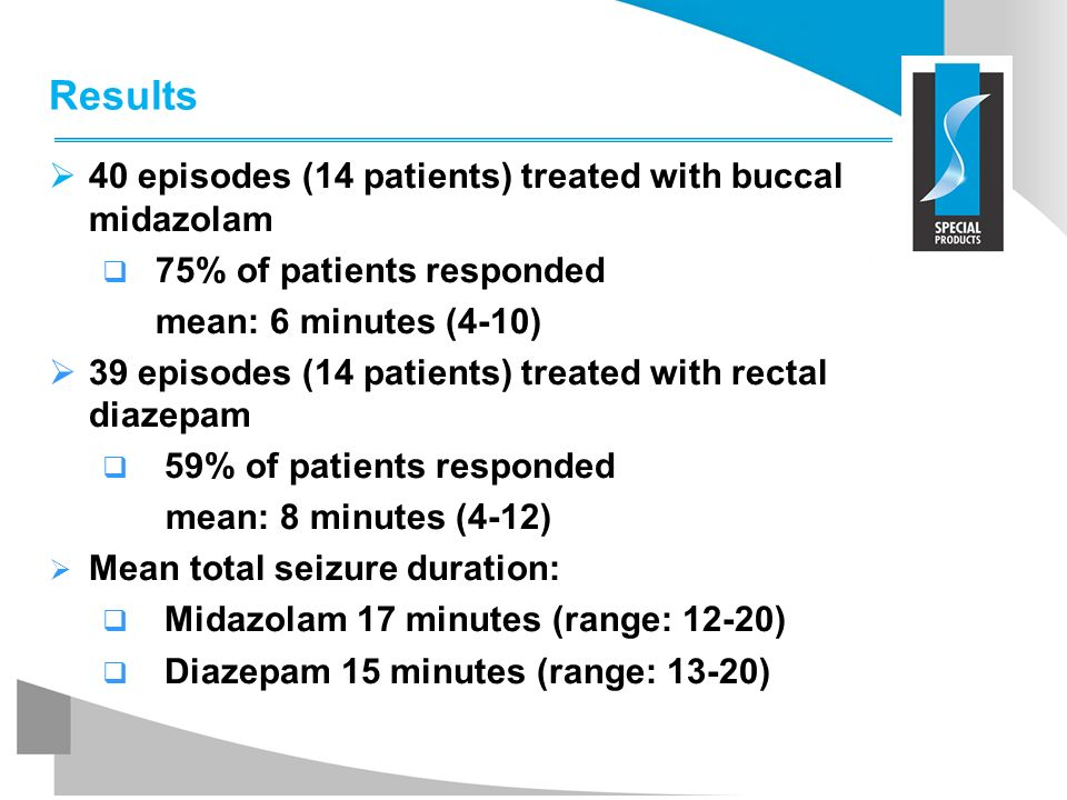 Results 40 episodes (14 patients) treated with buccal midazolam 75% of patients responded mean: 6 minutes (4-10) 39 episodes (14 patients) treated wit