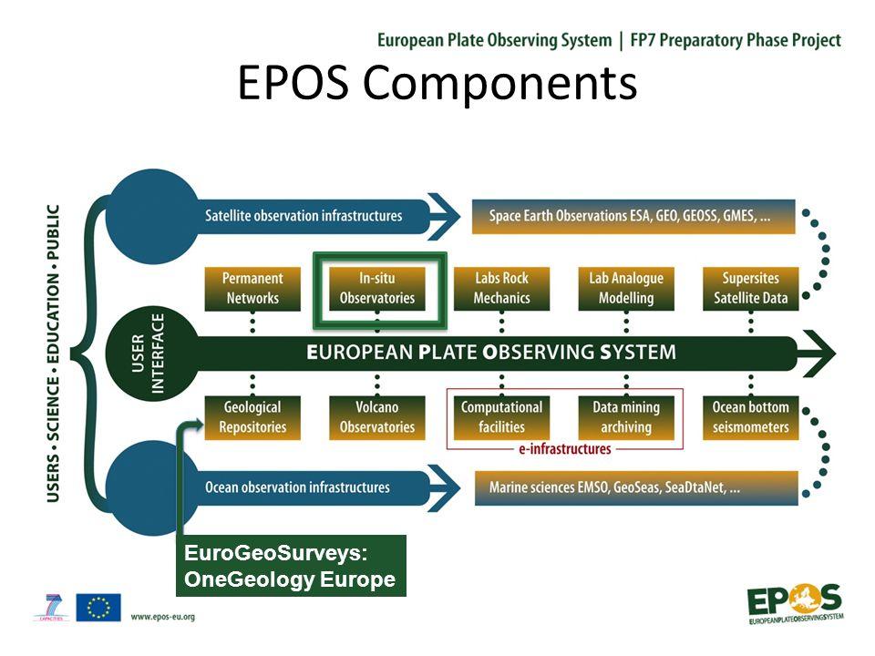 Why we need EPOS .