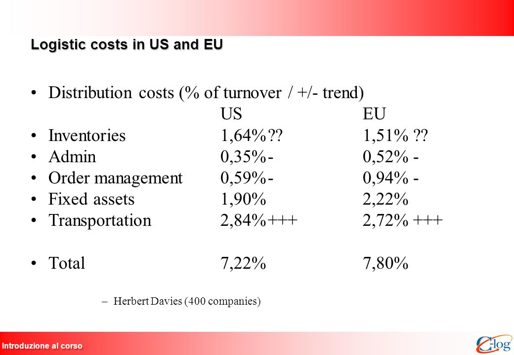 Introduzione al corso Logistic costs in US and EU Distribution costs (% of turnover / +/- trend) US EU Inventories1,64%??1,51% ?? Admin0,35%-0,52% - O