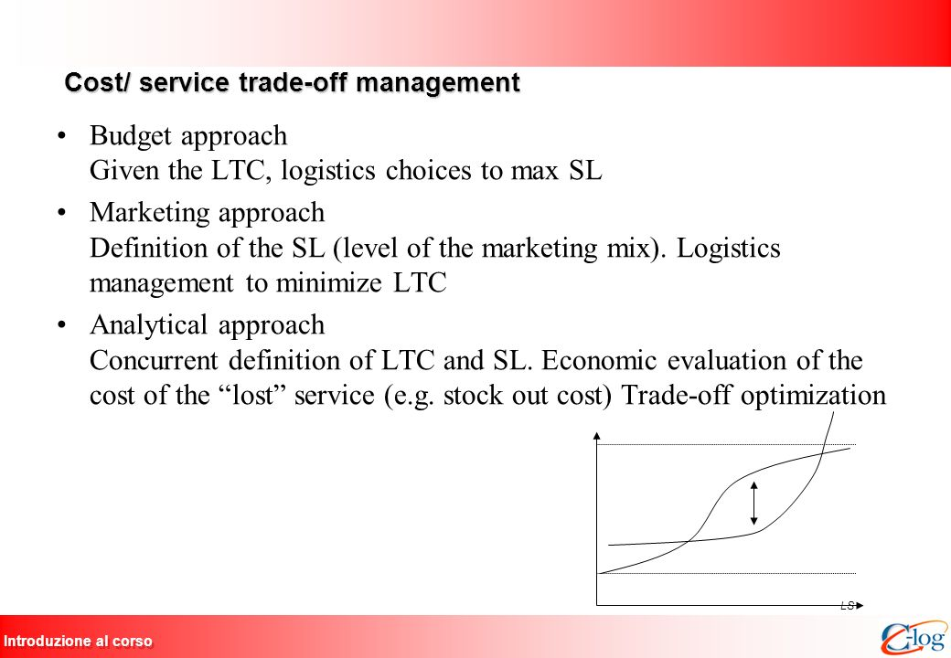 Introduzione al corso Cost/ service trade-off management Cost/ service trade-off management Budget approach Given the LTC, logistics choices to max SL Marketing approach Definition of the SL (level of the marketing mix).