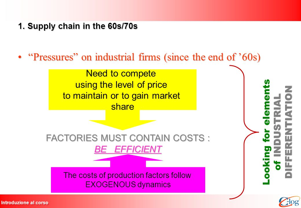 Introduzione al corso 1. Supply chain in the 60s/70s Pressures on industrial firms (since the end of 60s)Pressures on industrial firms (since the end